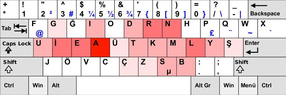 f klavye Klavye Rehberi
