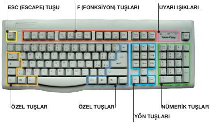 klavye Klavye Rehberi
